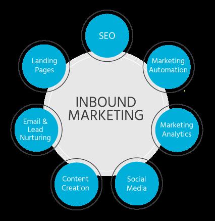 inbound marketing outils