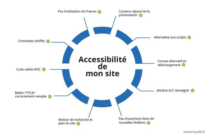 Créateur de site web à Reims