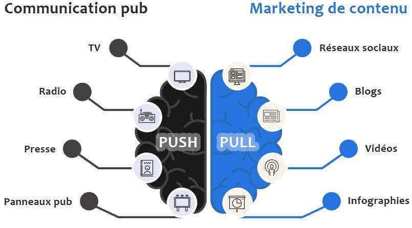 communication vs contenu