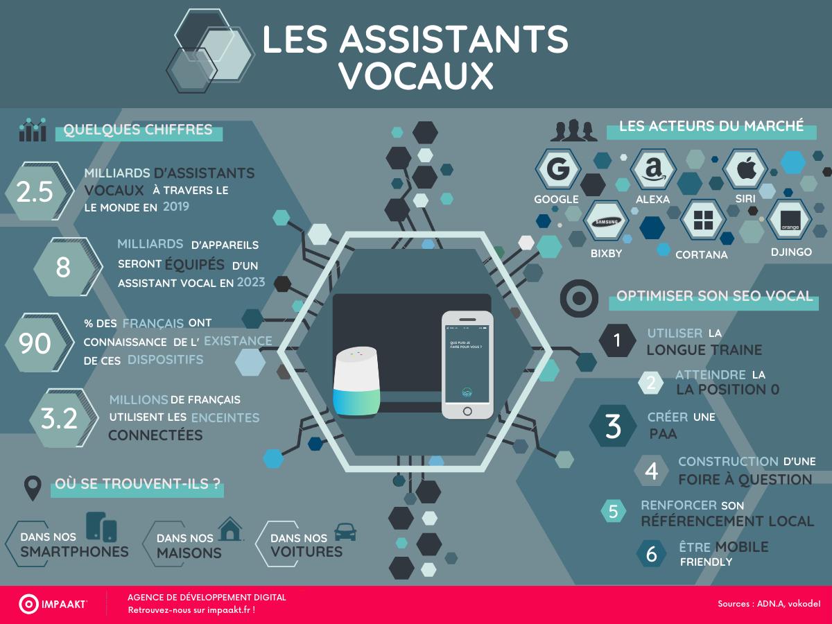 Recherche vocale et assistants Vocaux